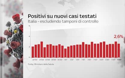 Covid, torna a scendere la percentuale di tamponi positivi. I DATI