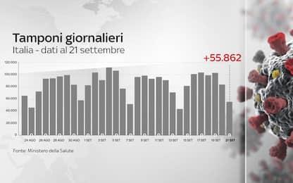 Coronavirus in Italia, il bollettino con i dati del 21 settembre