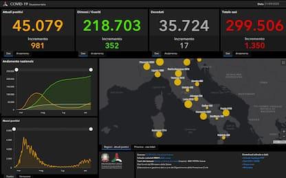 Coronavirus, ultime notizie dall'Italia e dal mondo
