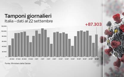 Coronavirus in Italia, il bollettino con i dati del 22 settembre