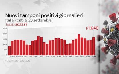 Coronavirus in Italia, il bollettino con i dati del 23 settembre