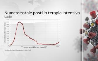 coronavirus grafiche dati contagi