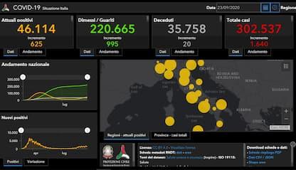 Coronavirus in Italia e nel mondo: le ultime news di oggi 23 settembre