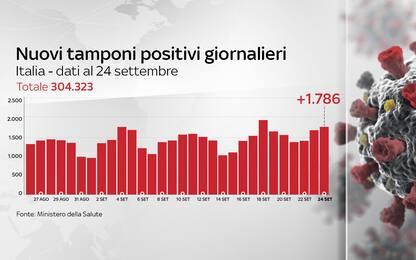 Coronavirus in Italia, il bollettino con i dati del 24 settembre