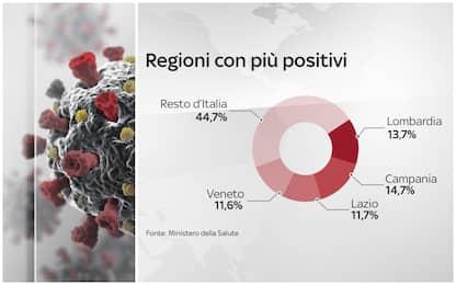 Covid-19: Campania, Lombardia e Lazio le regioni con più nuovi contagi