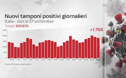Coronavirus in Italia, il bollettino con i dati del 27 settembre