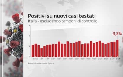 Covid, sale percentuale positivi su nuovi casi testati: 3,3%. I DATI