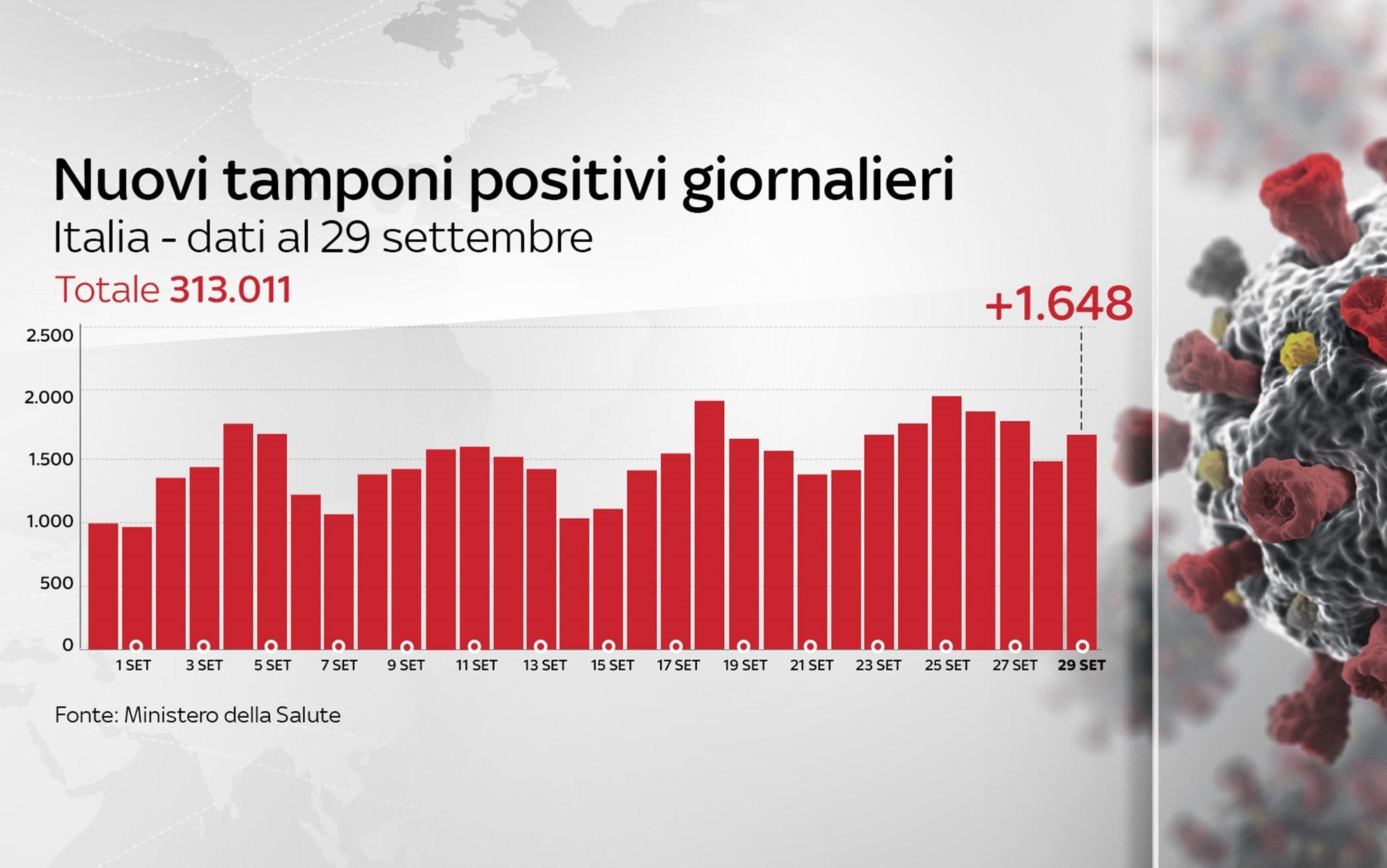 Covid In Italia Il Bollettino Con I Dati Di Oggi 29 Settembre