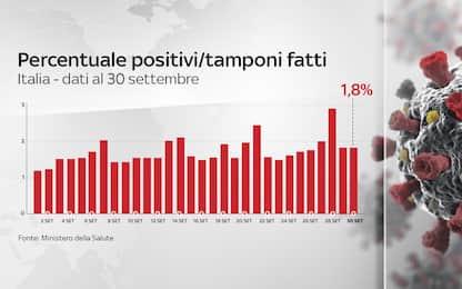 Coronavirus in Italia, il bollettino con i dati del 30 settembre
