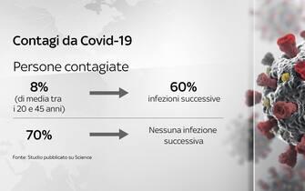 grafiche coronavirus