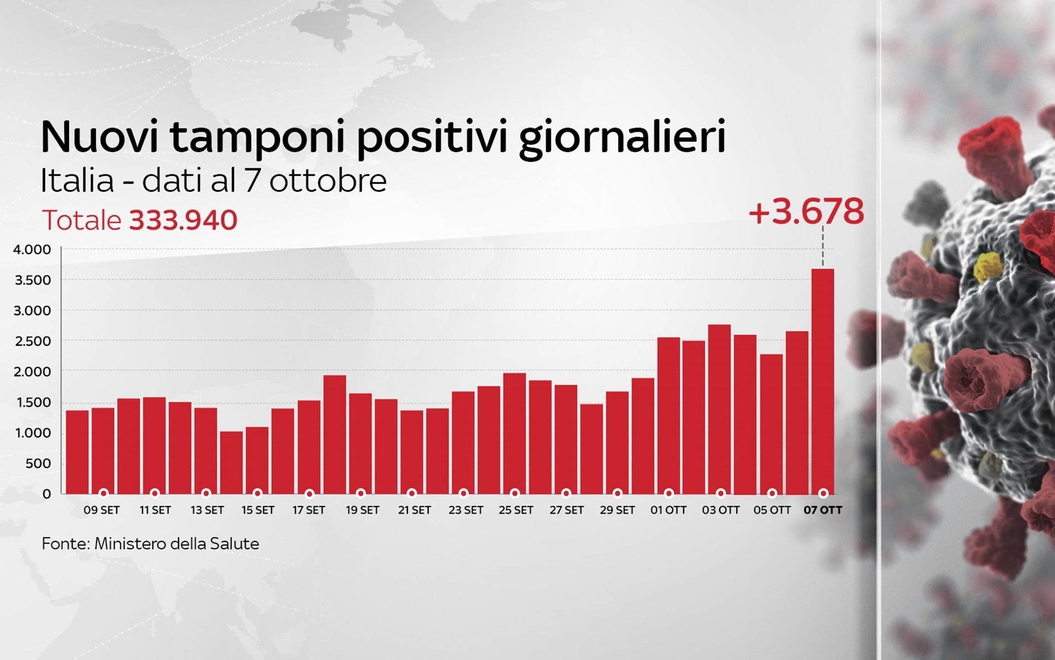 Covid In Italia Il Bollettino Con I Dati Di Oggi 7 Ottobre