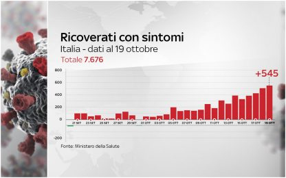 Covid, il 19 ottobre +545 ricoveri (ieri +514), +47 terapie intensive