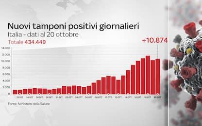 Coronavirus in Italia, il bollettino con i dati di oggi 20 ottobre