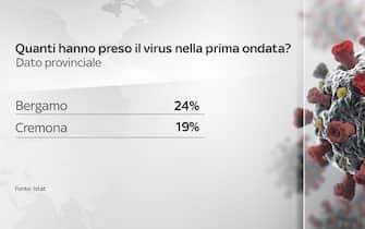coronavirus grafiche dati contagi terapie intensive