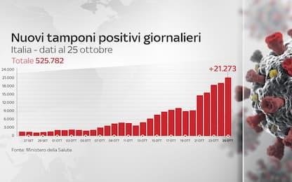 Coronavirus in Italia, il bollettino con i dati di oggi 25 ottobre