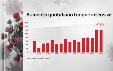 hero-10_AUMENTO_QUOTIDIANO_TERAPIE_INTENSIVE_28_10
