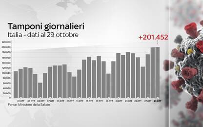 Coronavirus, il bollettino con i dati di oggi 29 ottobre