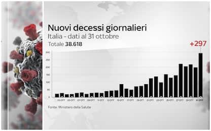 Covid, i nuovi casi sono 31.758. Cresce il numero delle vittime (+297)