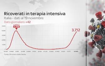 Grafiche coronavirus Italia