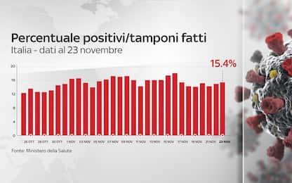 Coronavirus in Italia, il bollettino con i dati di oggi 23 novembre