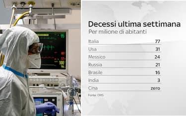 Coronavirus Roma, il reparto di terapia intensiva del San Filippo Neri