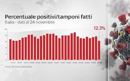 Coronavirus in Italia, il bollettino con i dati di oggi 24 novembre