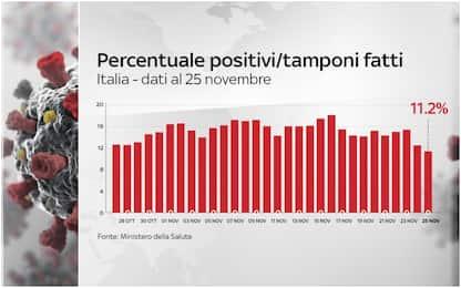 Covid, il rapporto positivi/tamponi scende all'11%. I DATI