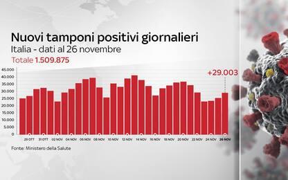 Coronavirus in Italia, il bollettino con i dati di oggi 26 novembre