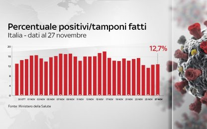 Coronavirus in Italia, il bollettino con i dati di oggi 27 novembre