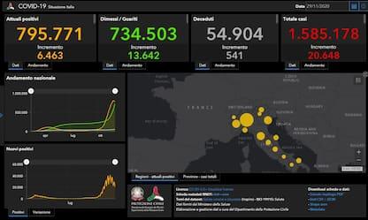 Coronavirus in Italia e nel mondo, le news del 29 novembre. DIRETTA