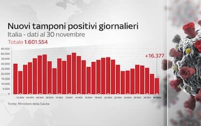 Coronavirus in Italia, il bollettino con i dati di oggi 30 novembre