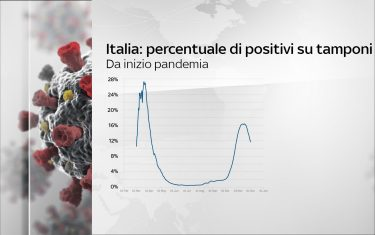 hero_ITALIA_PERCENTUALE_POSITIVI_SU_TAMPONI_02_12