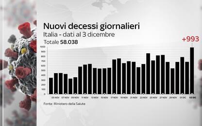 Covid, 993 morti in 24 ore: mai così tanti da inizio pandemia. DATI