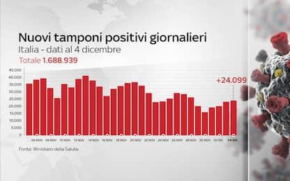 Coronavirus in Italia, il bollettino con i dati di oggi 4 dicembre