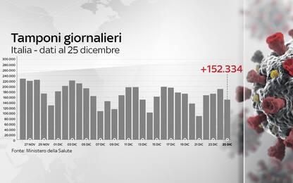 Coronavirus in Italia, il bollettino con i dati di oggi 25 dicembre