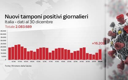 Coronavirus in Italia, il bollettino con i dati di oggi 30 dicembre