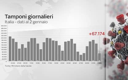 Coronavirus in Italia, il bollettino con i dati di oggi 2 gennaio