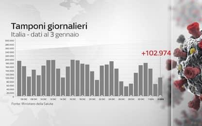 Coronavirus in Italia, il bollettino con i dati di oggi 3 gennaio