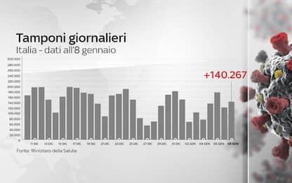 Coronavirus in Italia, il bollettino con i dati di oggi 8 gennaio