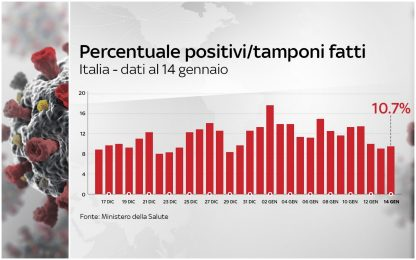 Covid, rapporto nuovi positivi e tamponi torna a crescere: è al 10,7%