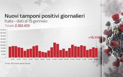 Coronavirus in Italia, il bollettino con i dati di oggi 15 gennaio