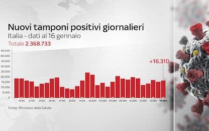 Coronavirus in Italia, il bollettino con i dati di oggi 16 gennaio