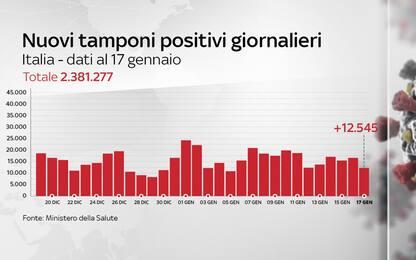 Coronavirus in Italia, il bollettino con i dati di oggi 17 gennaio