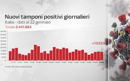 Coronavirus in Italia, il bollettino con i dati di oggi 22 gennaio