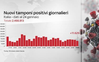 Coronavirus in Italia, il bollettino con i dati di oggi 24 gennaio