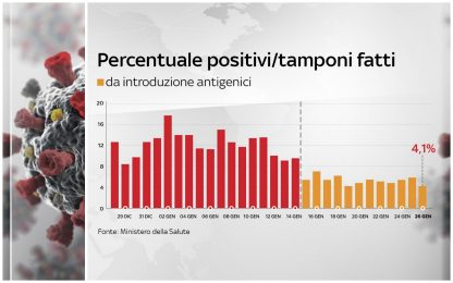 Covid, cala al 4,1% la percentuale dei positivi sui tamponi effettuati