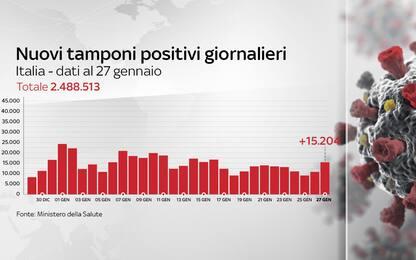 Coronavirus in Italia, il bollettino con i dati di oggi 27 gennaio