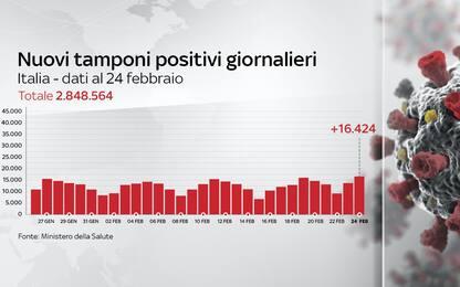 Coronavirus in Italia, il bollettino con i dati di oggi 24 febbraio