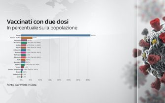 dati covid italia