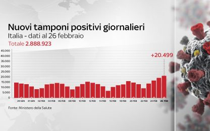 Coronavirus in Italia, il bollettino con i dati di oggi 26 febbraio
